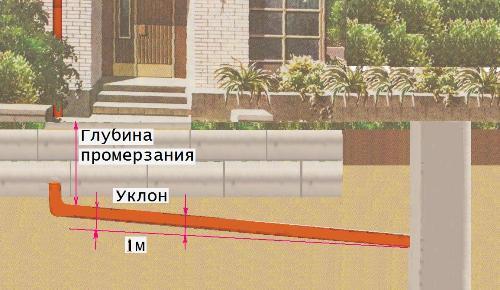Уклон трубы наружной канализации