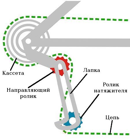 Прохождение цепи между роликов