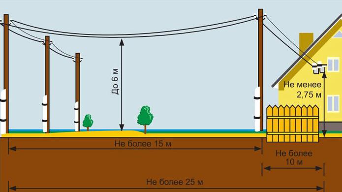 Воздушная электропроводка